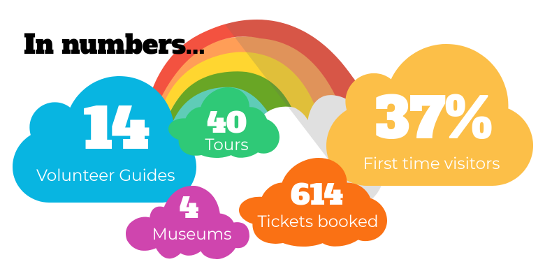 Infographic showing the pilot project in numbers: 14 volunteer tour guides, 4 museums, 40 tours delivered, 610 tickets booked, and 37% of visitors were attending for the first time