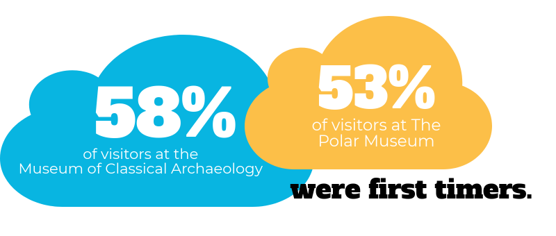 58% visitors at Museum of Classical Archaeology and 53% of visitors at the Polar Museum were first timers